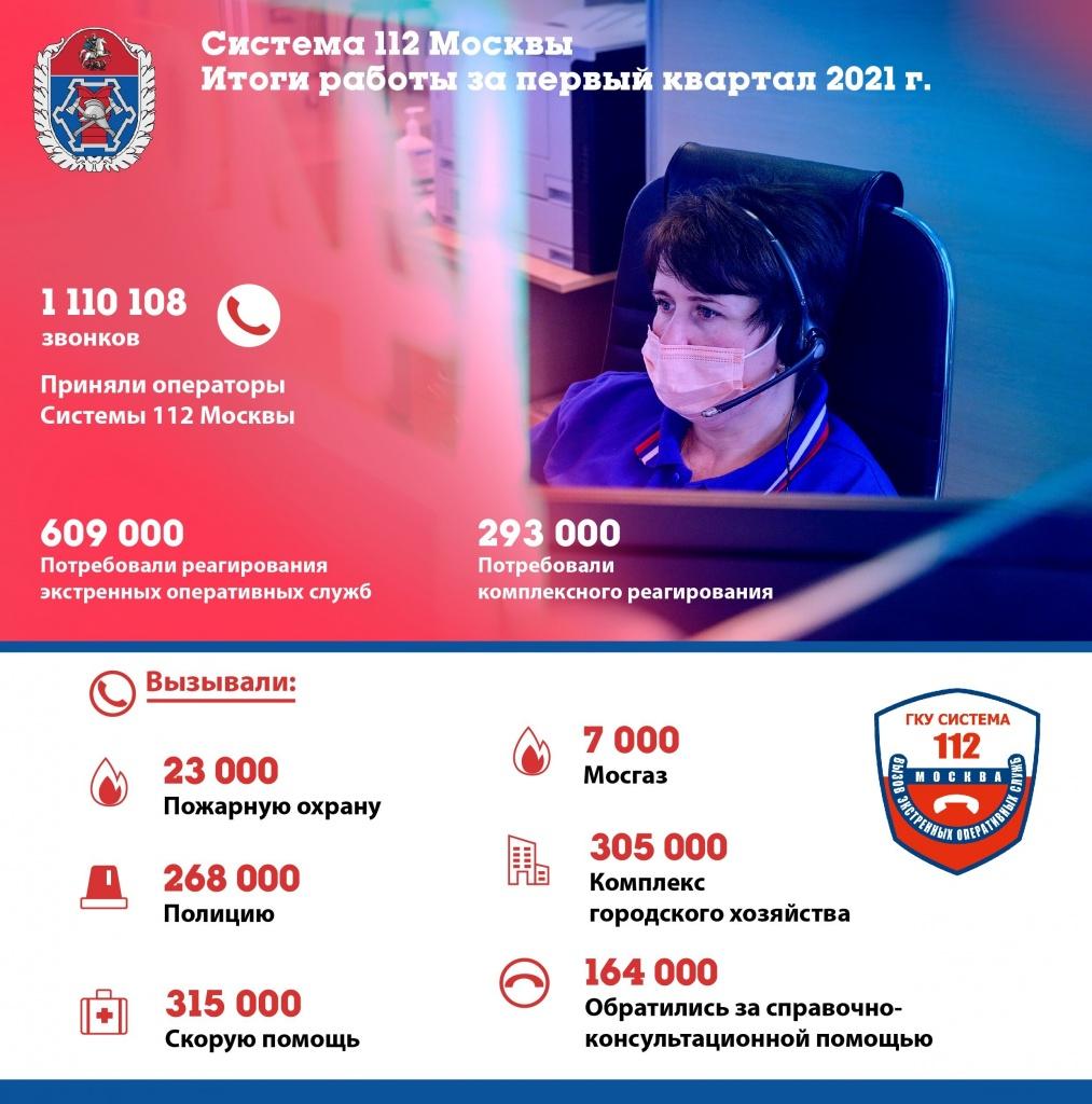 В первом квартале нового года операторы Системы 112 приняли более 1,1 миллиона вызовов от жителей столицы